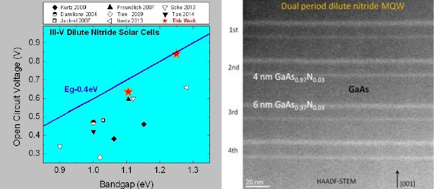 Open circuit voltages as a function of the bandgaps for solar cells where the absorber incorporates dilute nitrogen alloys of III-V compound semiconductor (left). Red stars show record open circuit voltages obtained by the QESST researchers, while the blue line represent near ideal (Eg-0.4 eV) limit. On the right, transmission electron micrograph representing a cross sectional view of the quantum-engineered region of the device.
