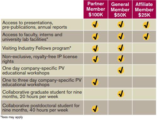 Industry Membership Benefits